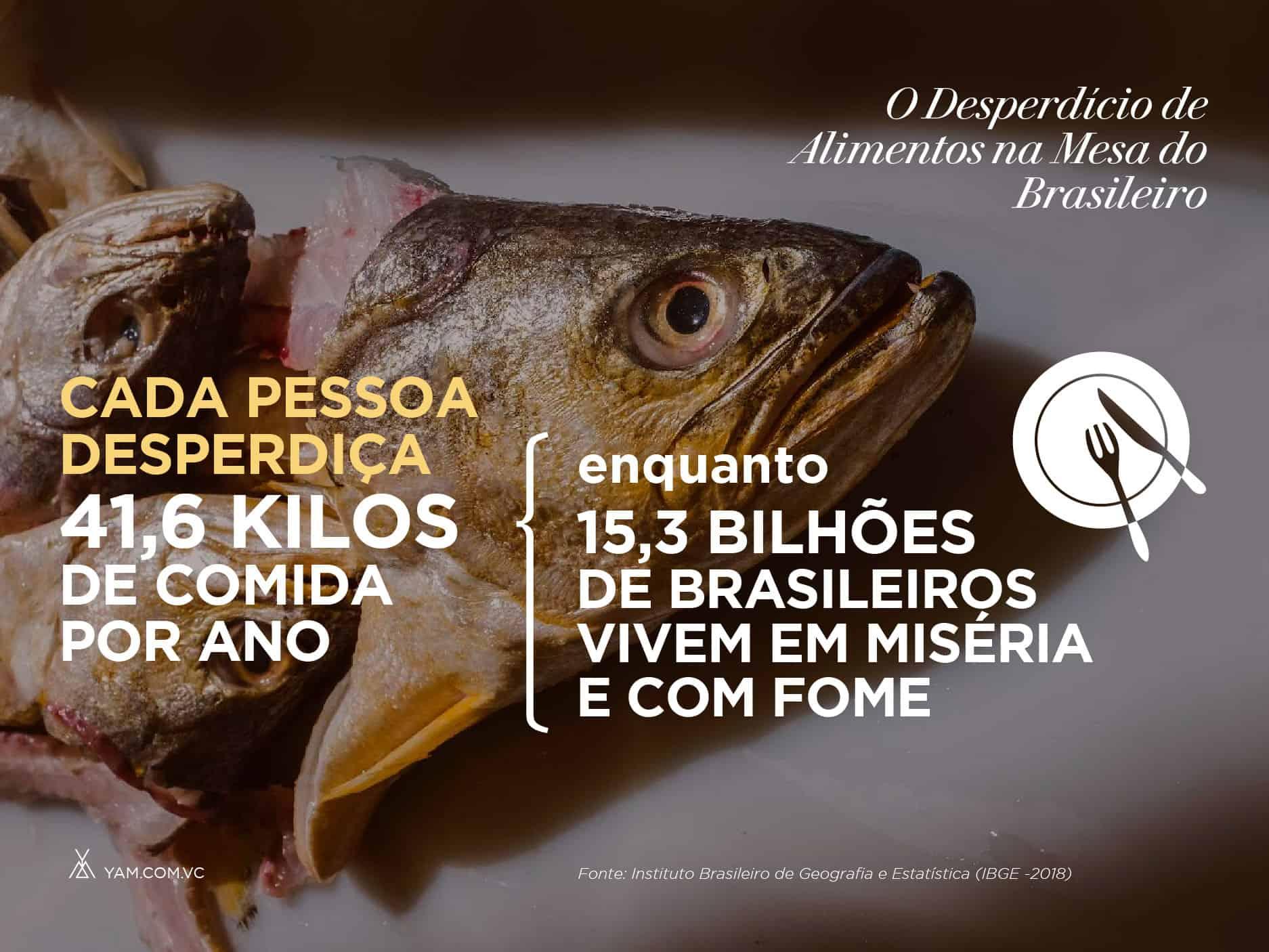 Números do desperdício de comida na mesa do brasileiro