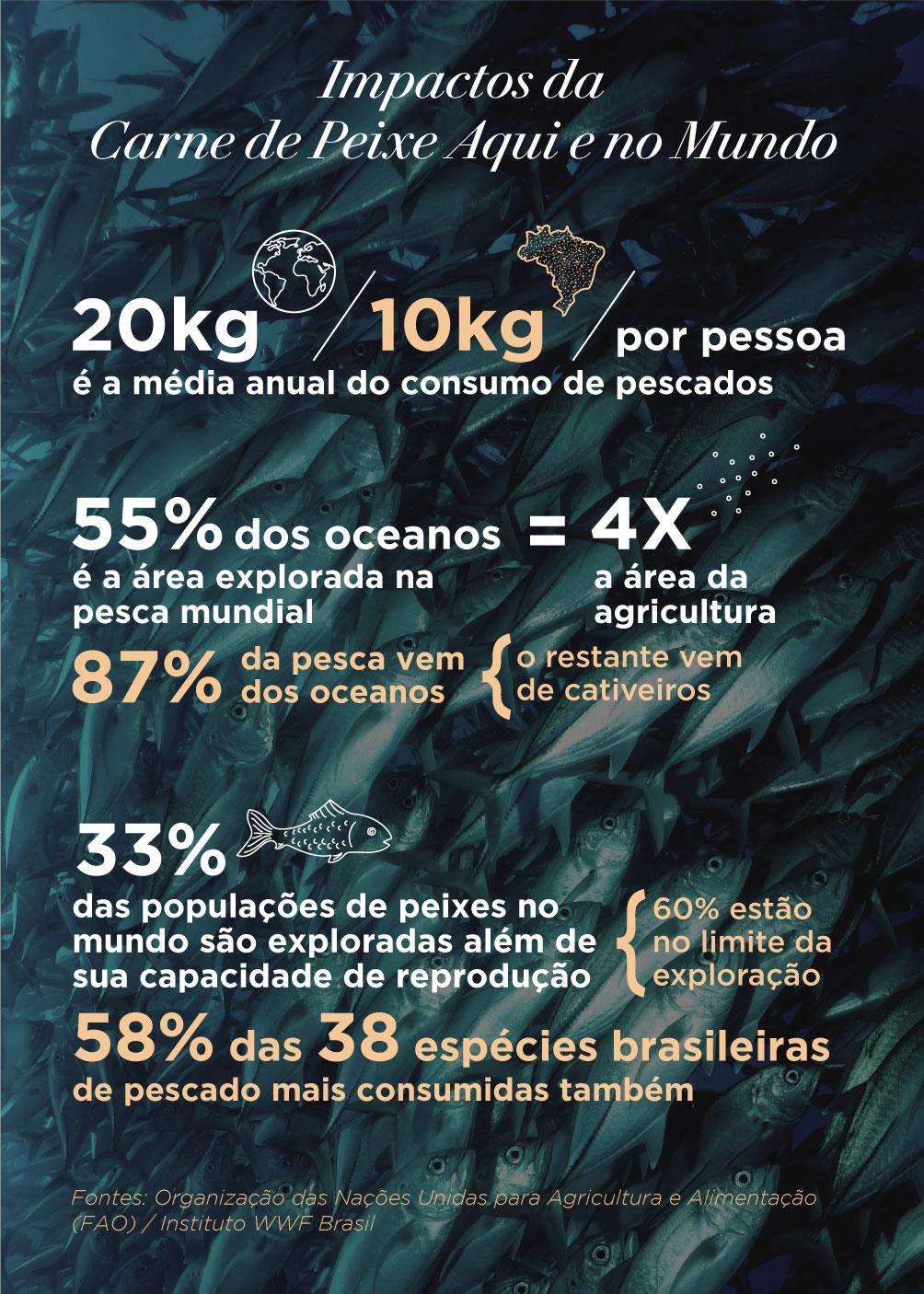 Infográfico com os impactos da Carne de Peixe na Saúde