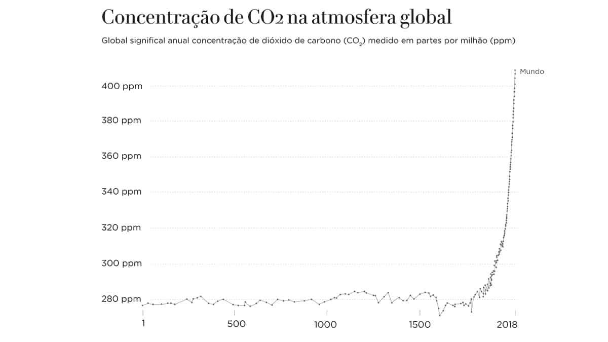 Gráfico: Concentração de CO2 na atmosfera global
