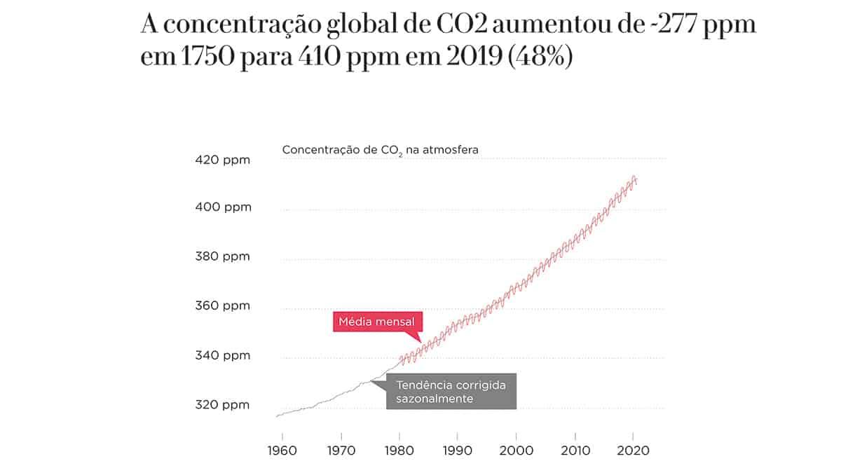 Gráfico: A Concentração Global de CO2 aumentou de 277ppm em 1750 para 410ppm em 2019