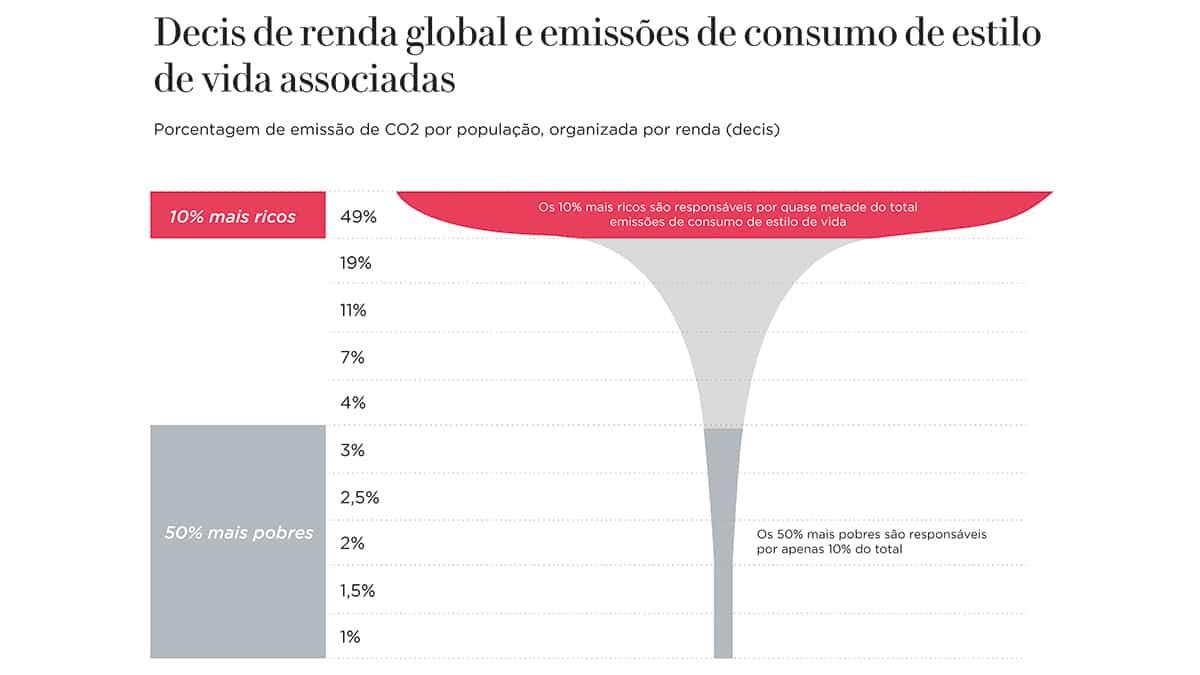 Gráfico: Decis de renda global e emissão de consumo de estilo de vida associadas