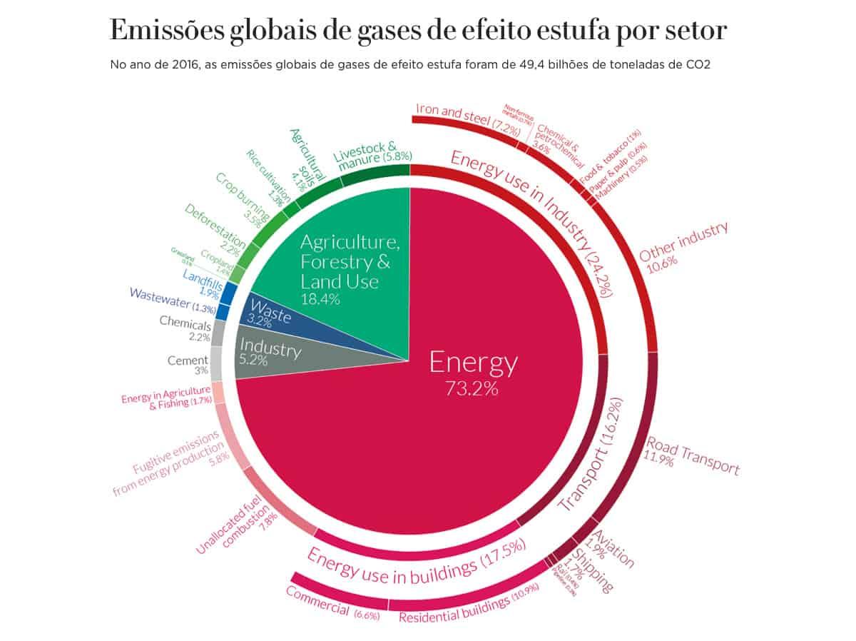 Gráfico: Emissões globais de gases de efeito estufa por setor